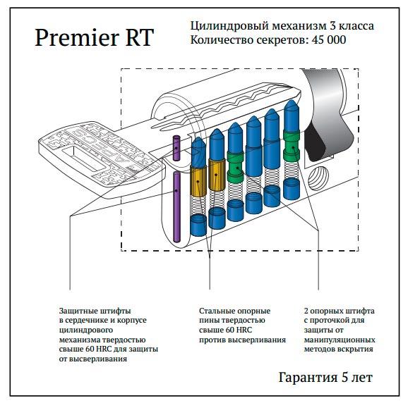 Схема личинки APECS Premier RT