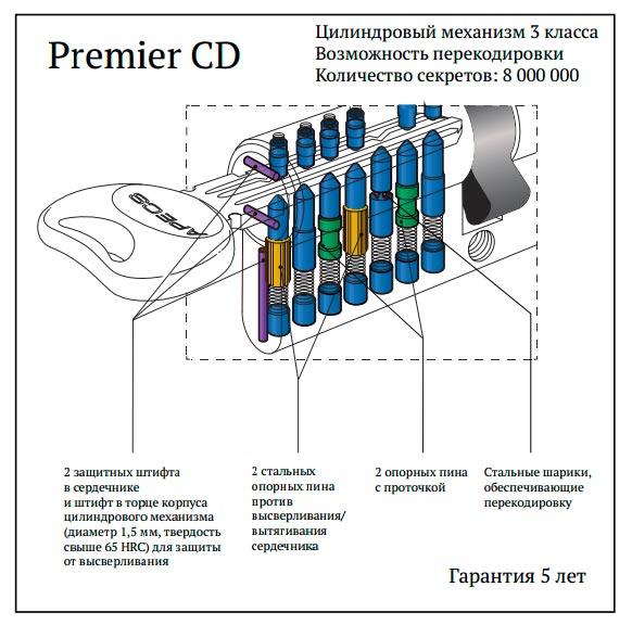 Схема личинки APECS Premier CD
